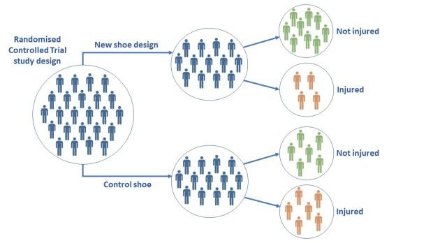 RCT design